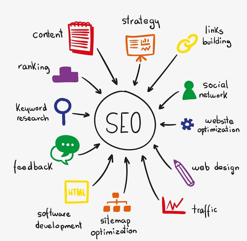 mobile oriented SEO services